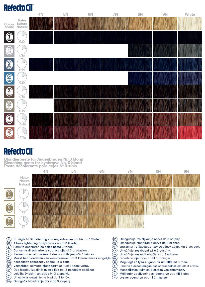 RefectoCil - farby na obočie, mihalnice a bradu
